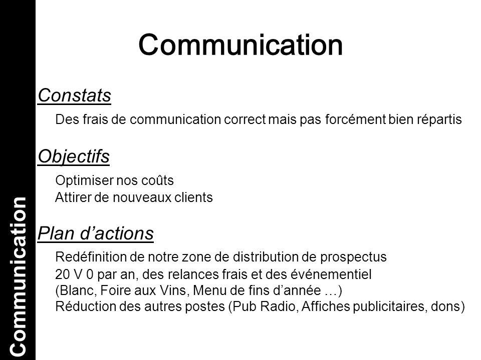 Communication Communication Constats
