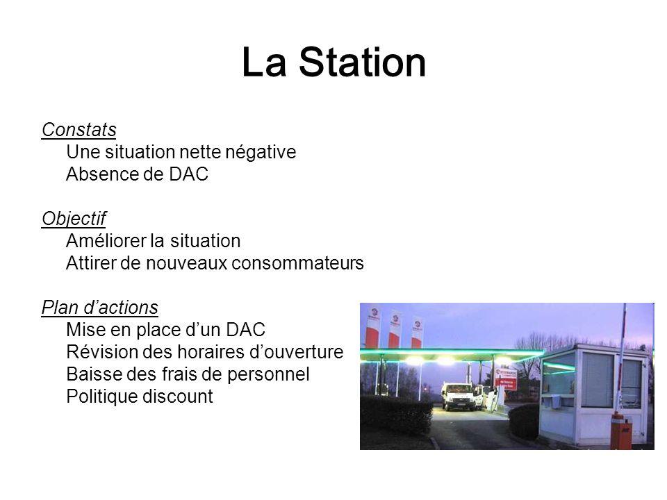 La Station Constats Une situation nette négative Absence de DAC