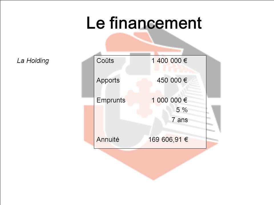 Le financement La Holding Coûts 1 400 000 € Apports 450 000 €