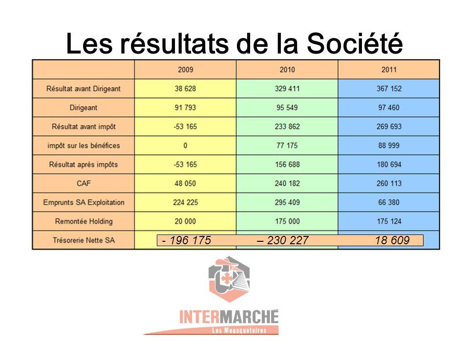 Les résultats de la Société