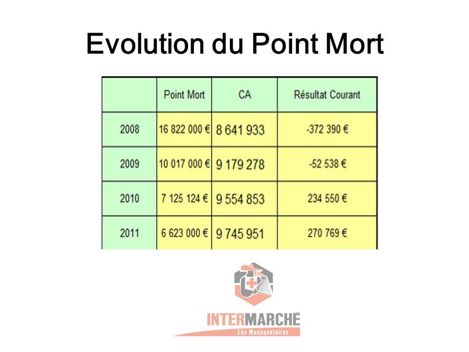 Evolution du Point Mort