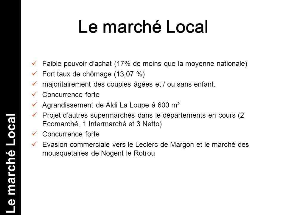 Le marché Local Le marché Local
