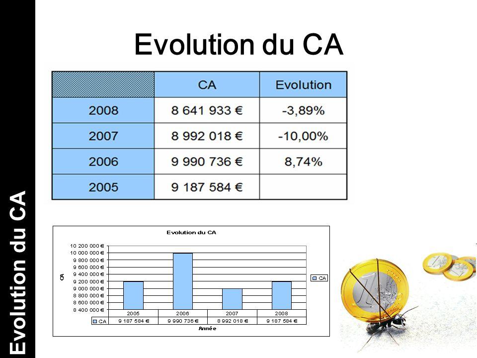 Evolution du CA Evolution du CA