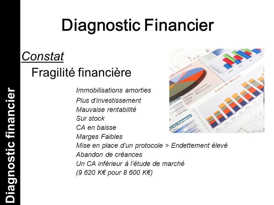 Diagnostic Financier Diagnostic financier Constat Fragilité financière