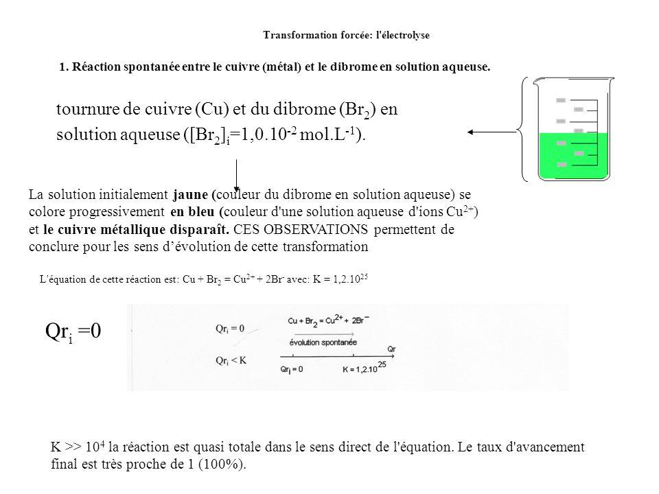 Transformation forcée: l électrolyse