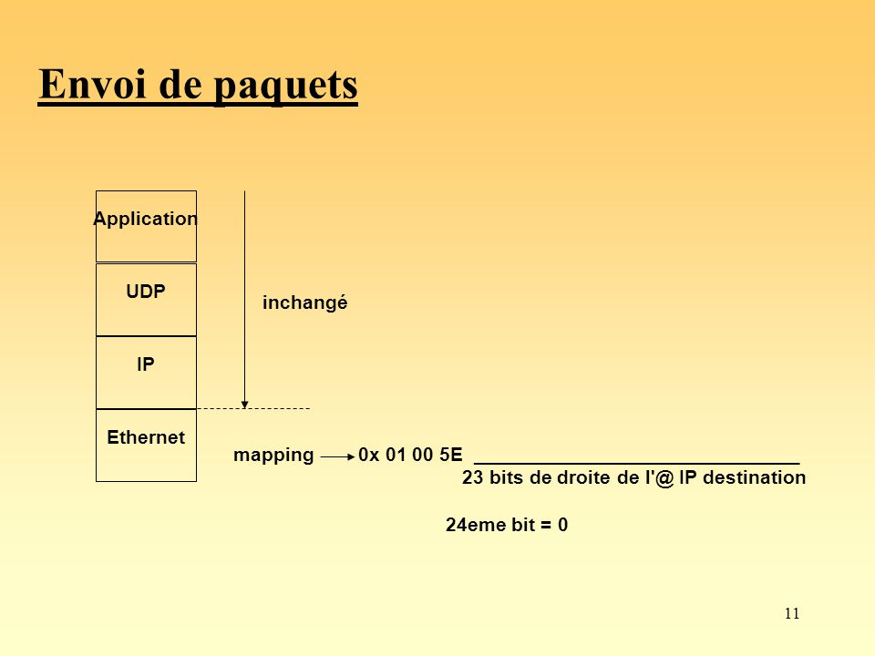 Envoi de paquets Application UDP inchangé IP Ethernet mapping
