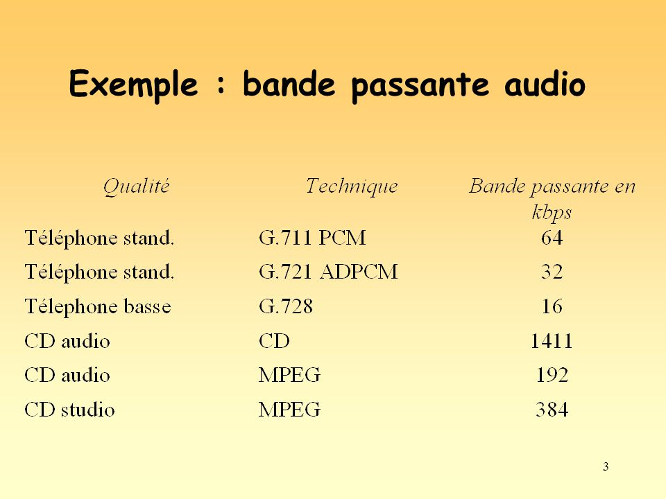Exemple : bande passante audio