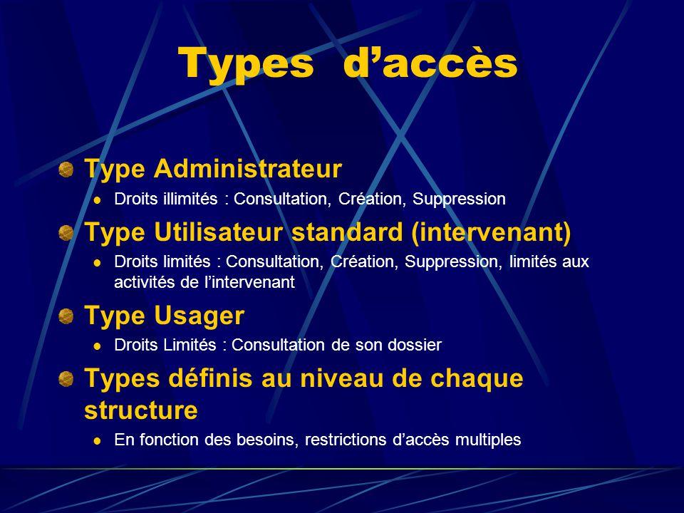 Types d'accès Type Administrateur