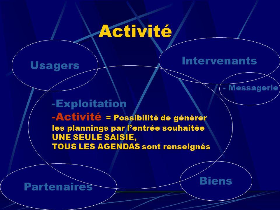 Activité Intervenants Usagers Exploitation