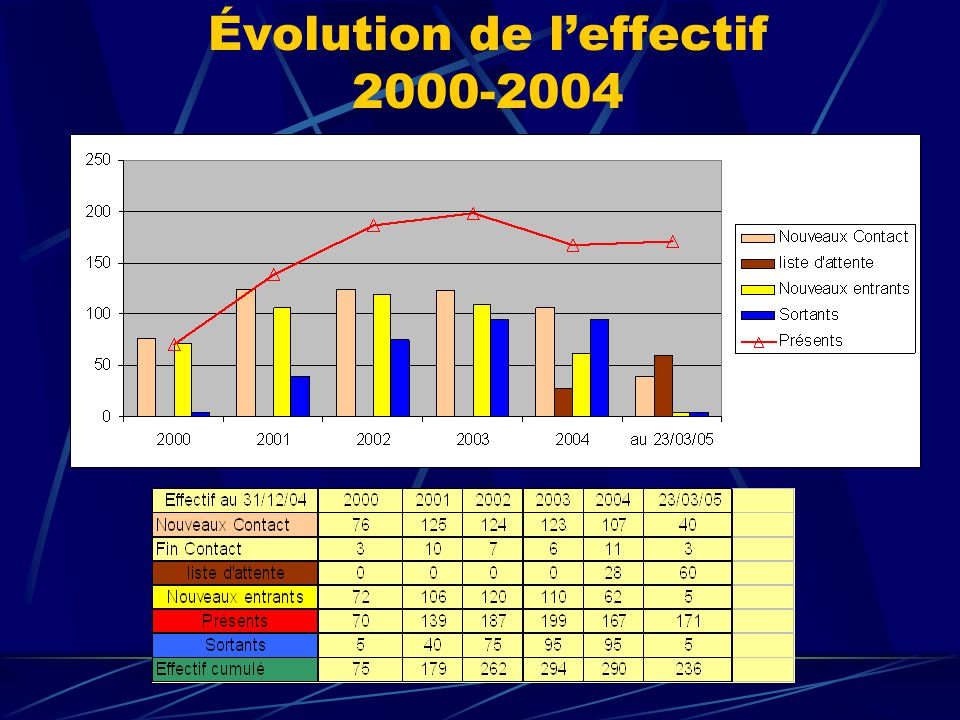 Évolution de l'effectif 2000-2004