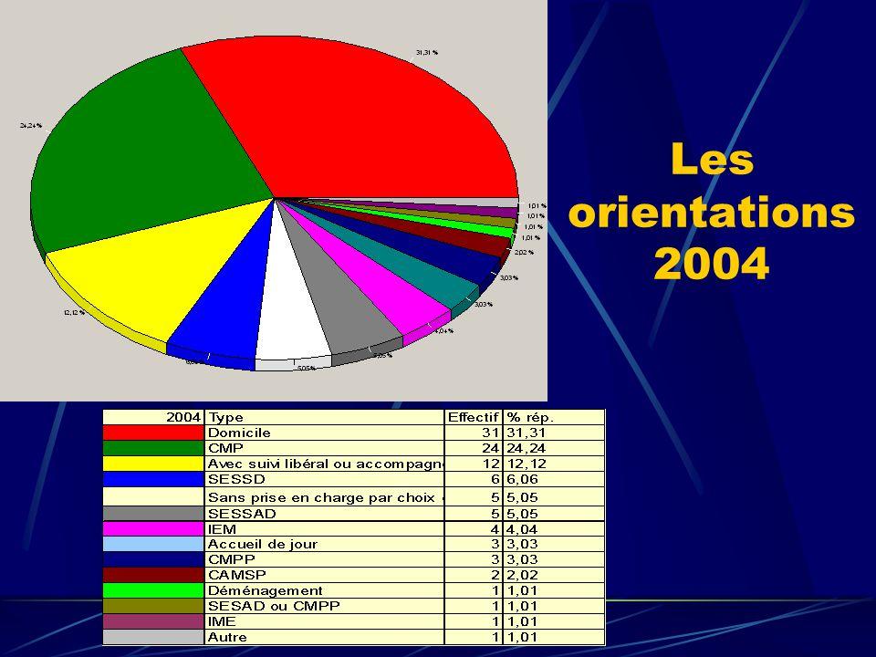 Les orientations 2004