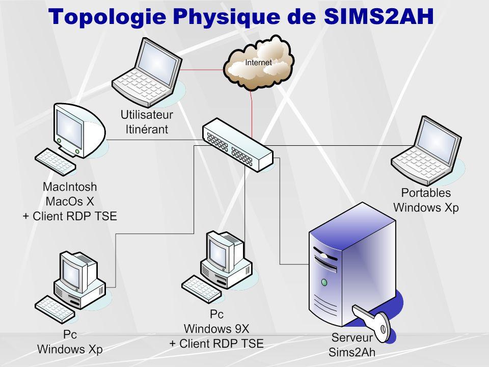 Topologie Physique de SIMS2AH