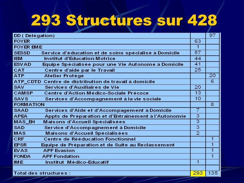 293 Structures sur 428