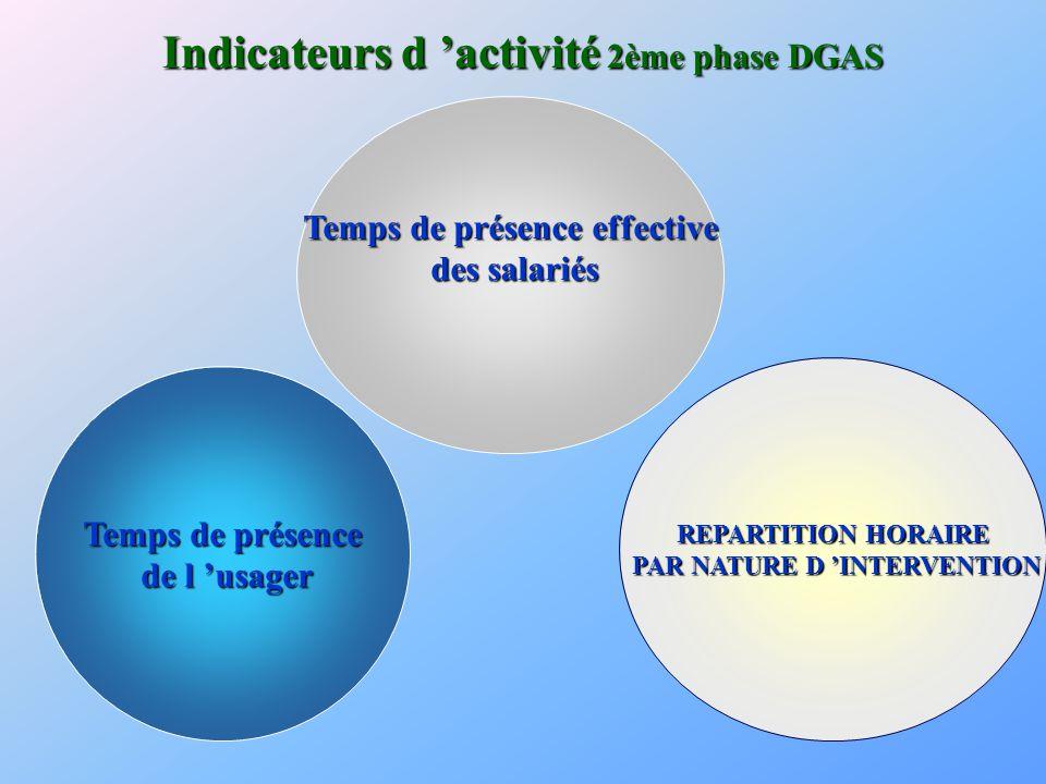 Indicateurs d 'activité 2ème phase DGAS