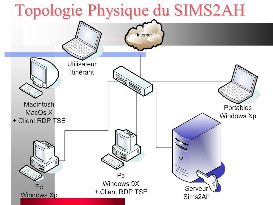 Topologie Physique du SIMS2AH