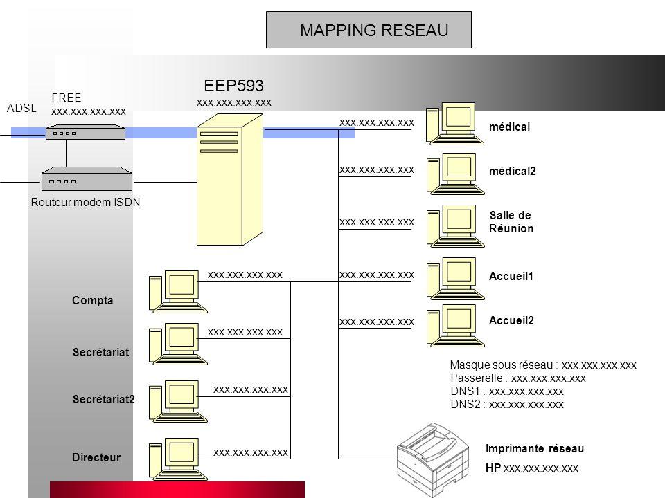 MAPPING RESEAU EEP593 xxx.xxx.xxx.xxx FREE xxx.xxx.xxx.xxx ADSL