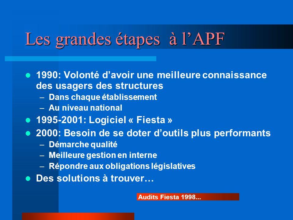 Les grandes étapes à l'APF