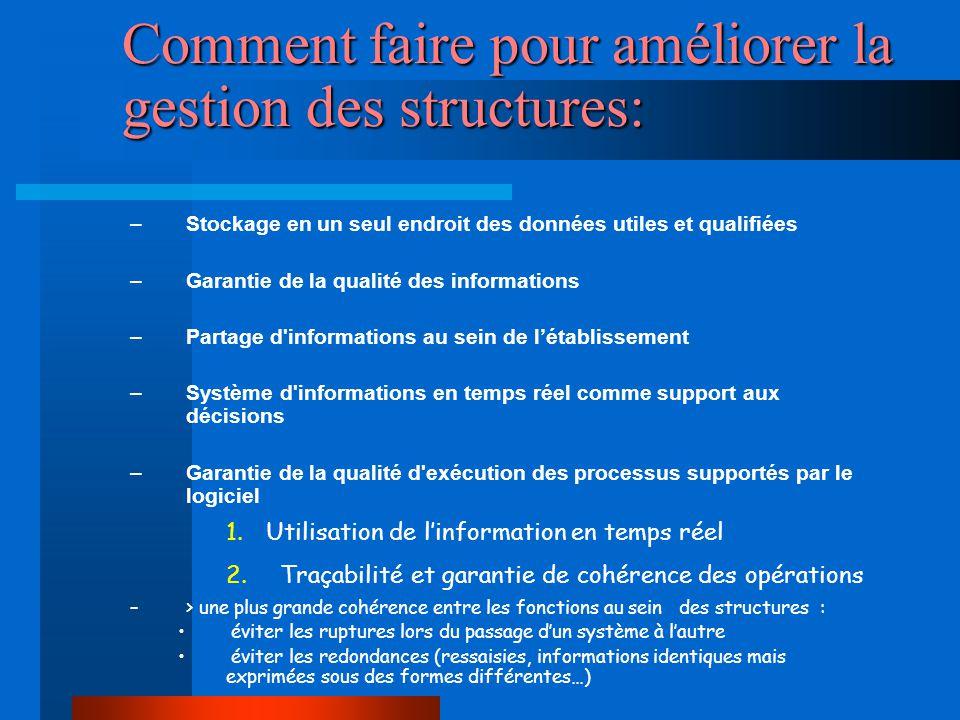 Comment faire pour améliorer la gestion des structures: