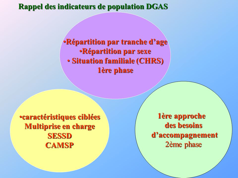 Rappel des indicateurs de population DGAS