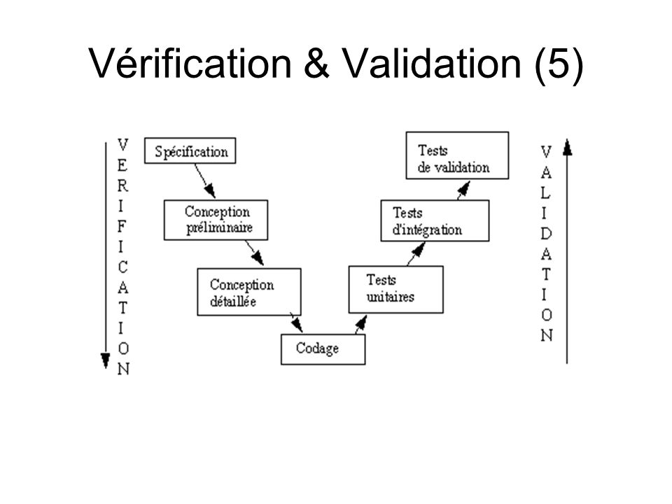 Vérification & Validation (5)