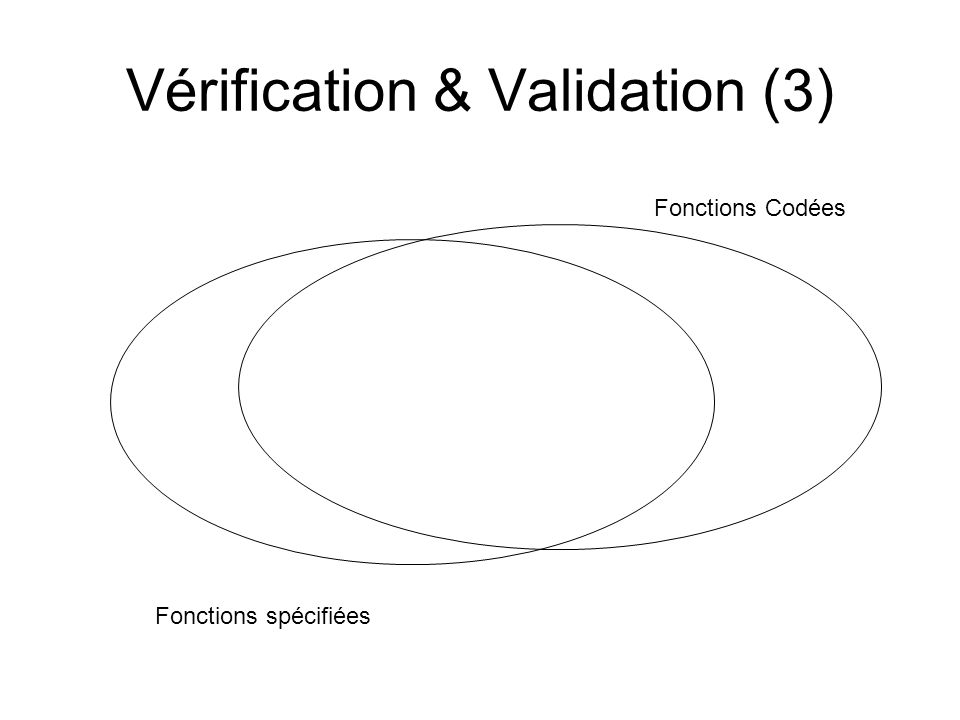 Vérification & Validation (3)