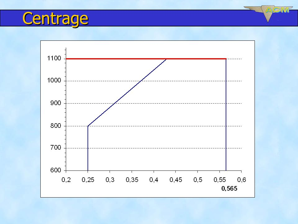 Centrage