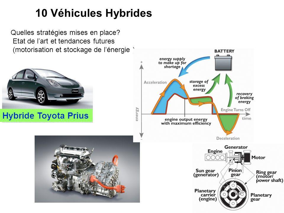 10 Véhicules Hybrides Hybride Toyota Prius