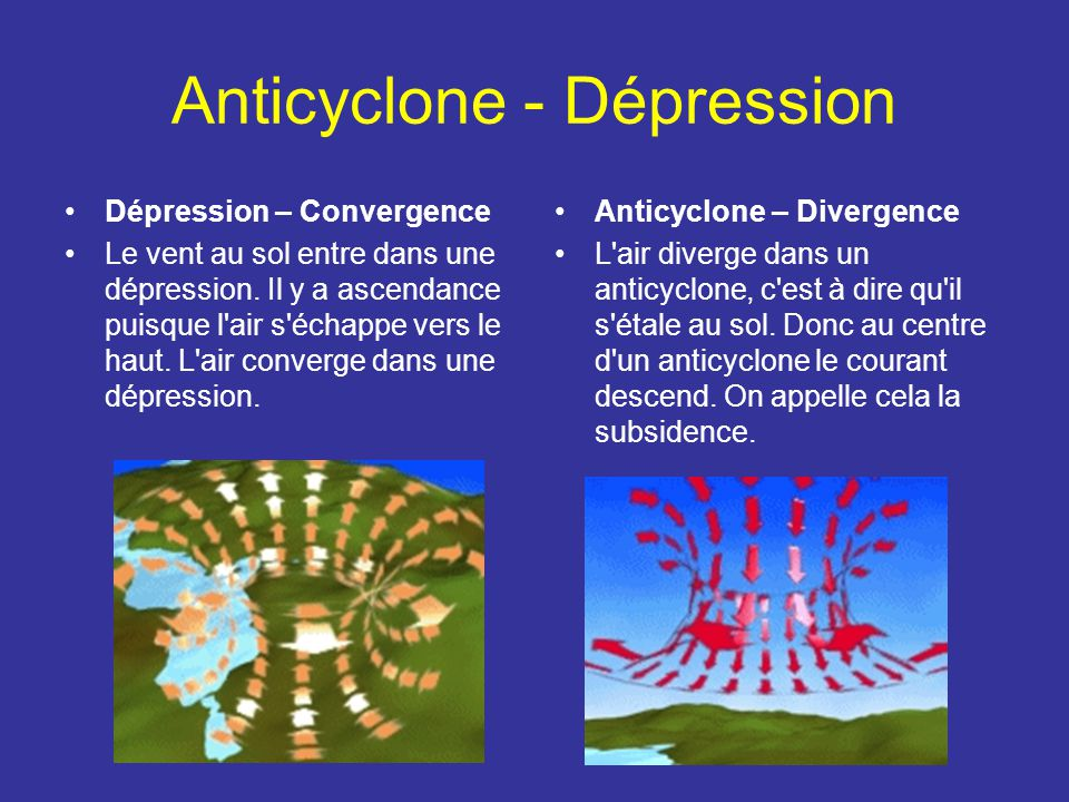 Anticyclone - Dépression