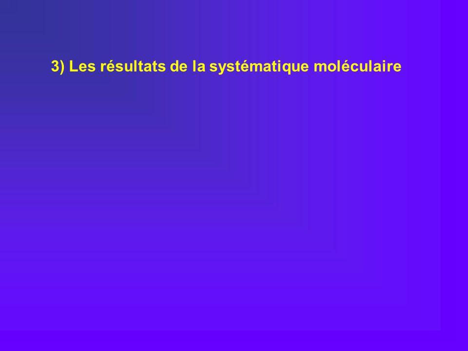 3) Les résultats de la systématique moléculaire