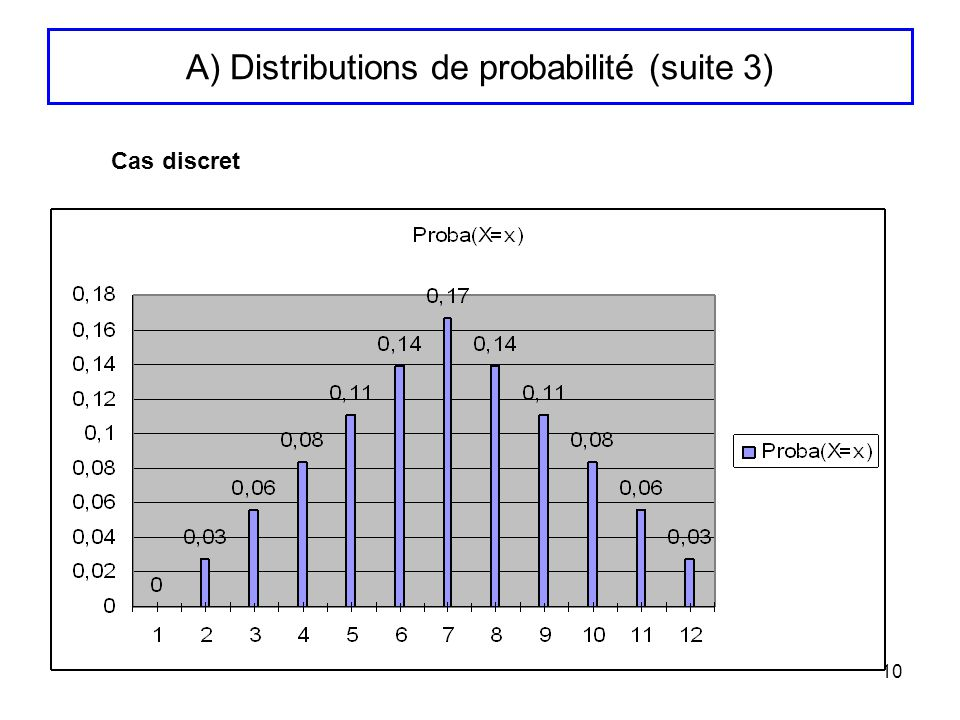 A) Distributions de probabilité (suite 3)