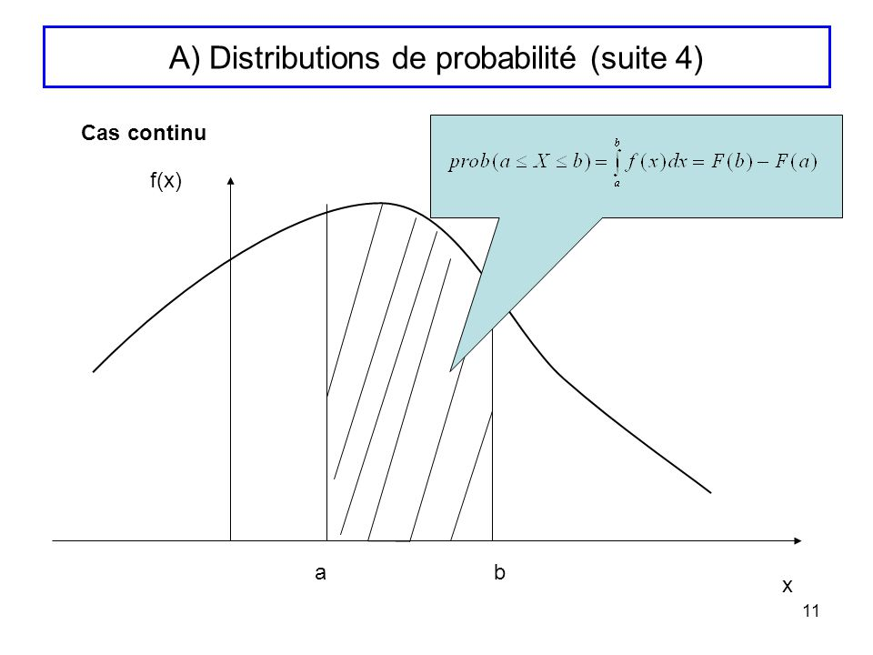 A) Distributions de probabilité (suite 4)