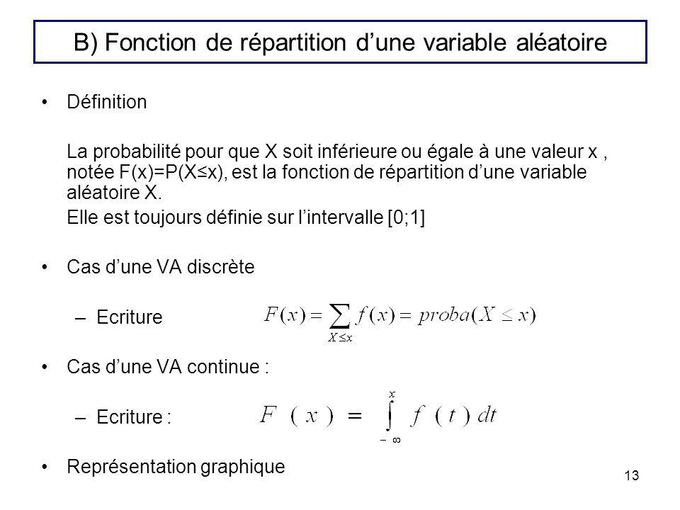B) Fonction de répartition d'une variable aléatoire