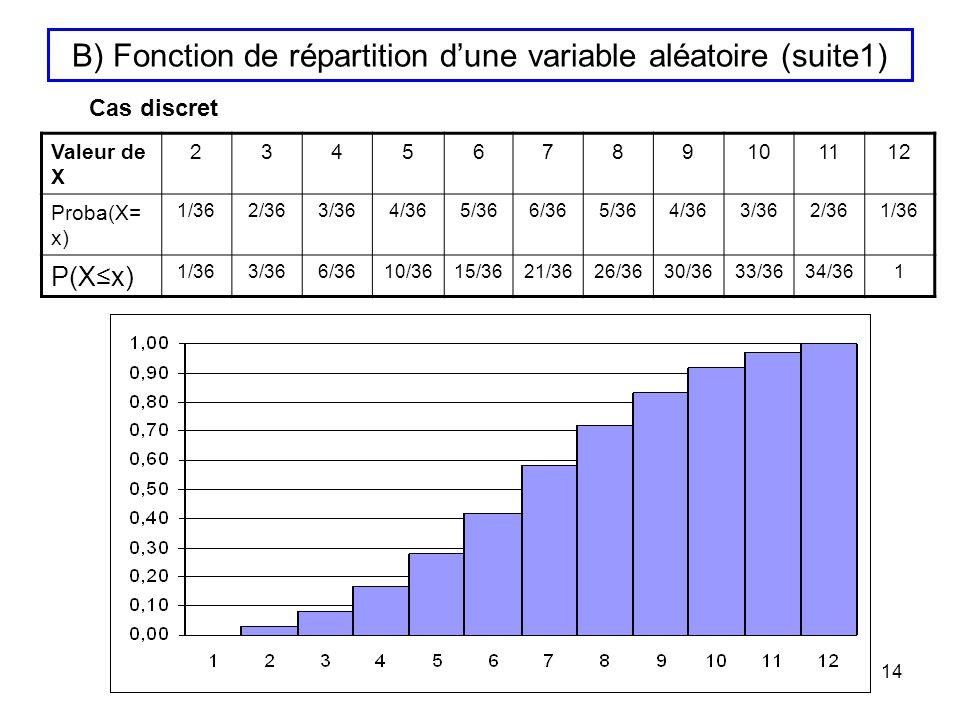 B) Fonction de répartition d'une variable aléatoire (suite1)