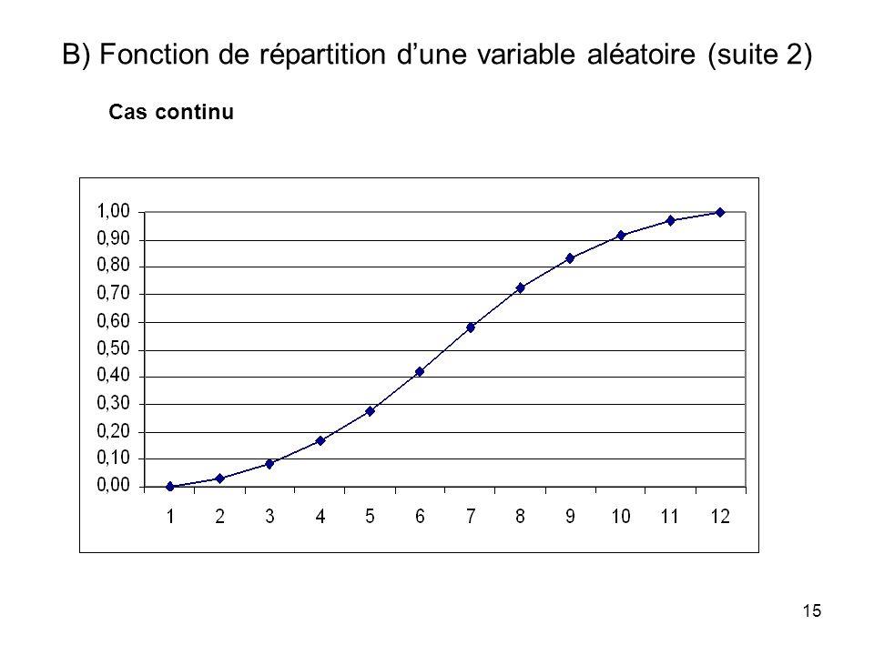 B) Fonction de répartition d'une variable aléatoire (suite 2)