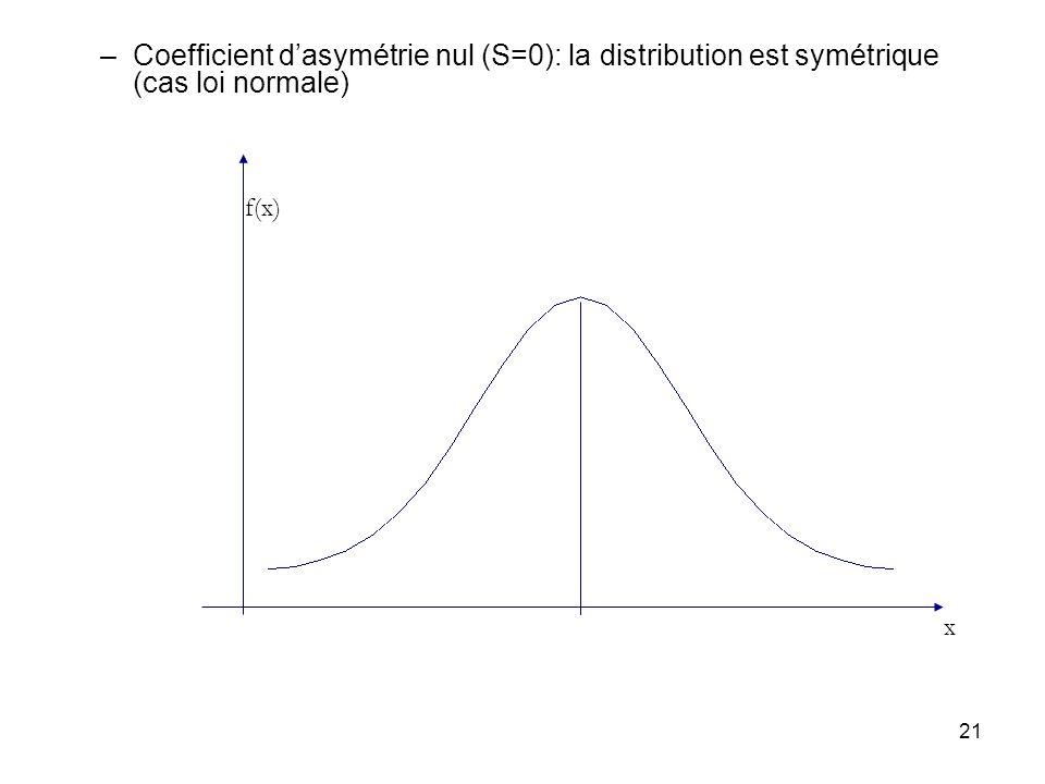 Coefficient d'asymétrie nul (S=0): la distribution est symétrique (cas loi normale)