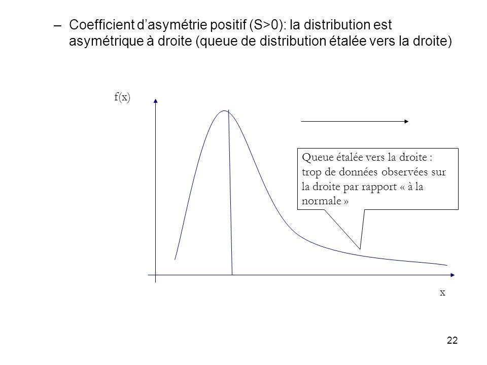 Coefficient d'asymétrie positif (S>0): la distribution est asymétrique à droite (queue de distribution étalée vers la droite)