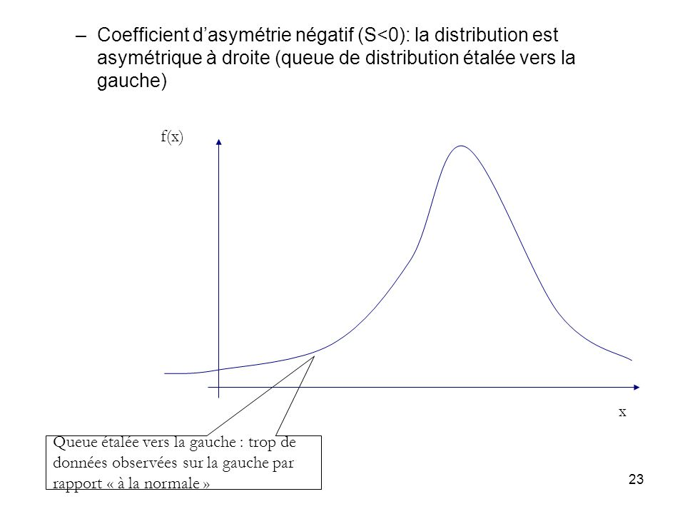 Coefficient d'asymétrie négatif (S<0): la distribution est asymétrique à droite (queue de distribution étalée vers la gauche)