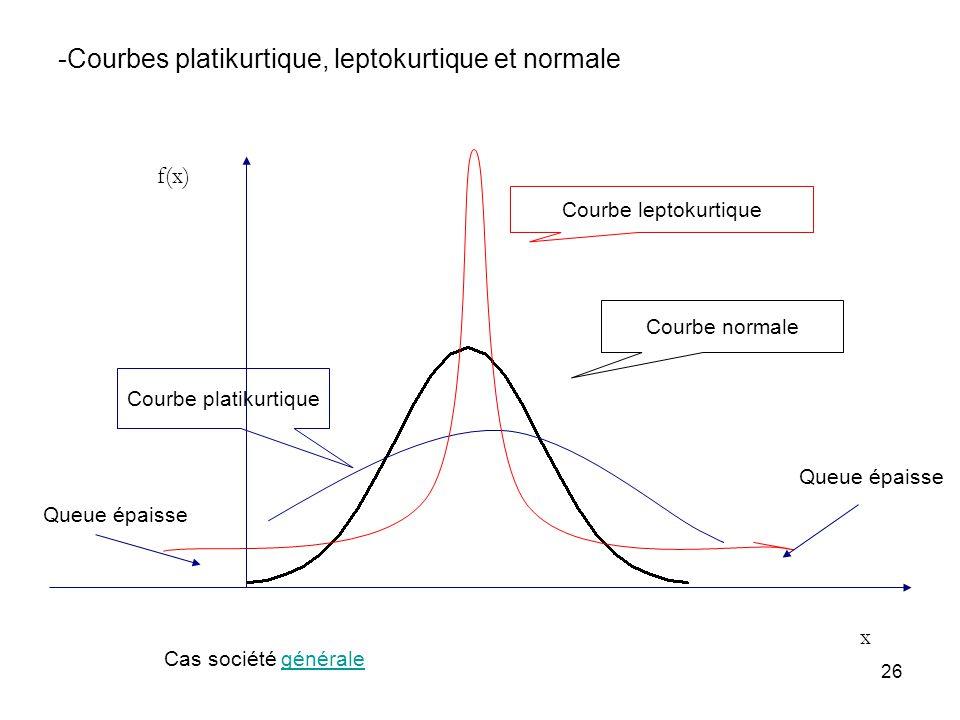 -Courbes platikurtique, leptokurtique et normale