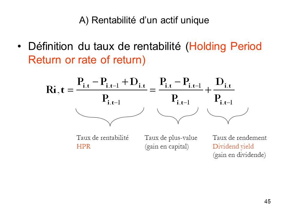 A) Rentabilité d'un actif unique