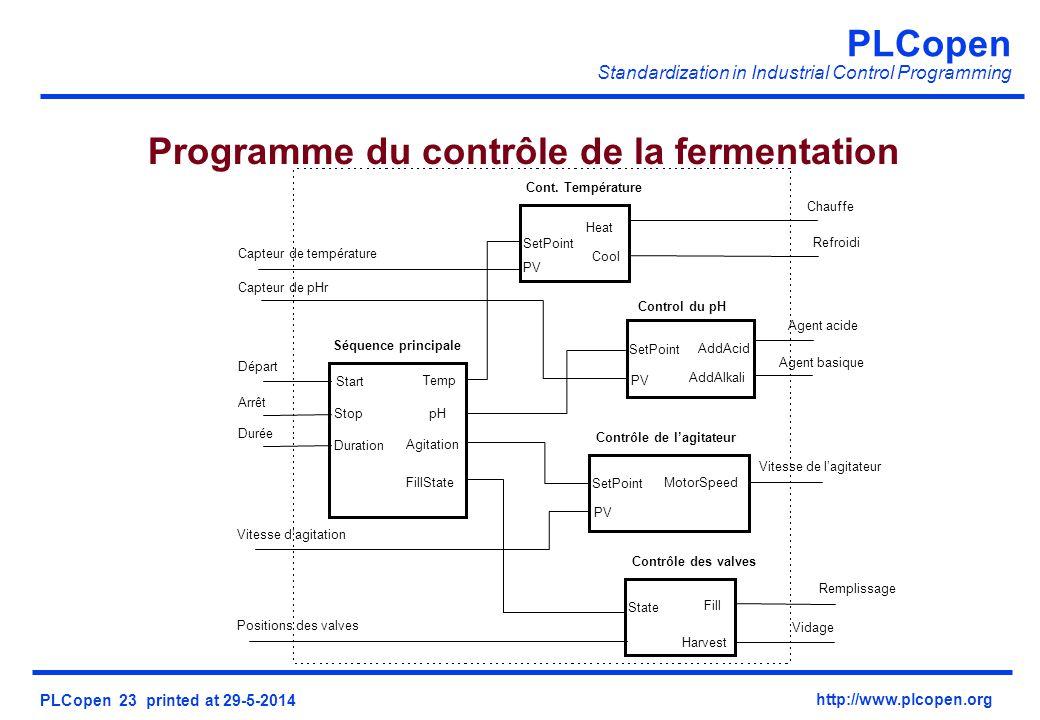Programme du contrôle de la fermentation