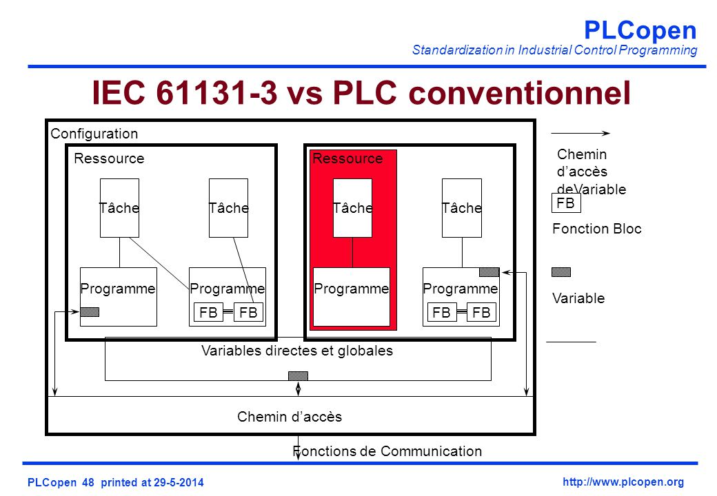 IEC 61131-3 vs PLC conventionnel
