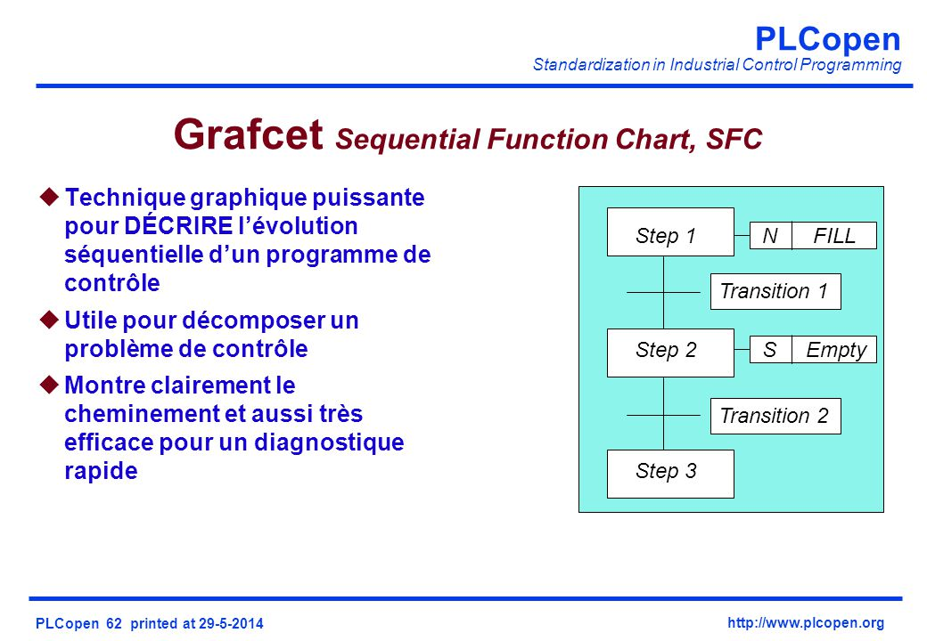 Grafcet Sequential Function Chart, SFC