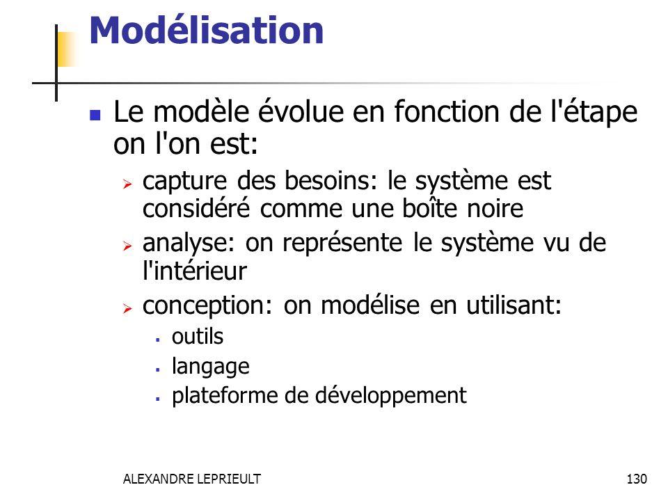Modélisation Le modèle évolue en fonction de l étape on l on est: