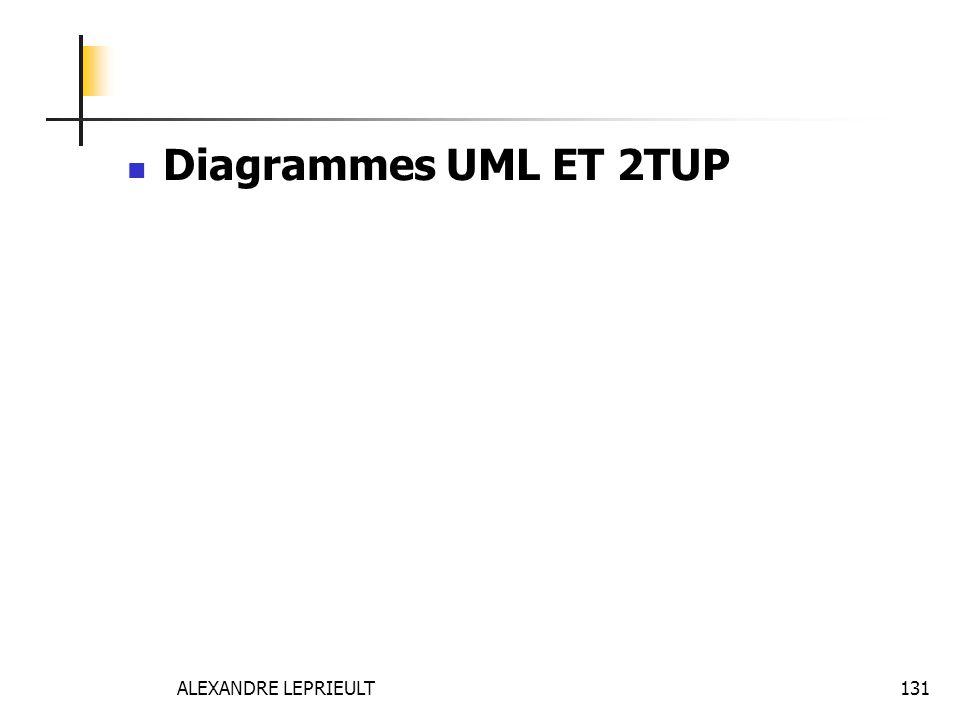 Diagrammes UML ET 2TUP ALEXANDRE LEPRIEULT
