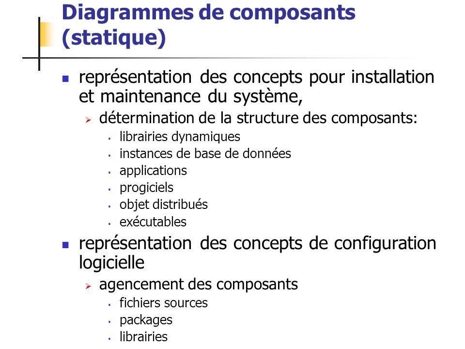Diagrammes de composants (statique)