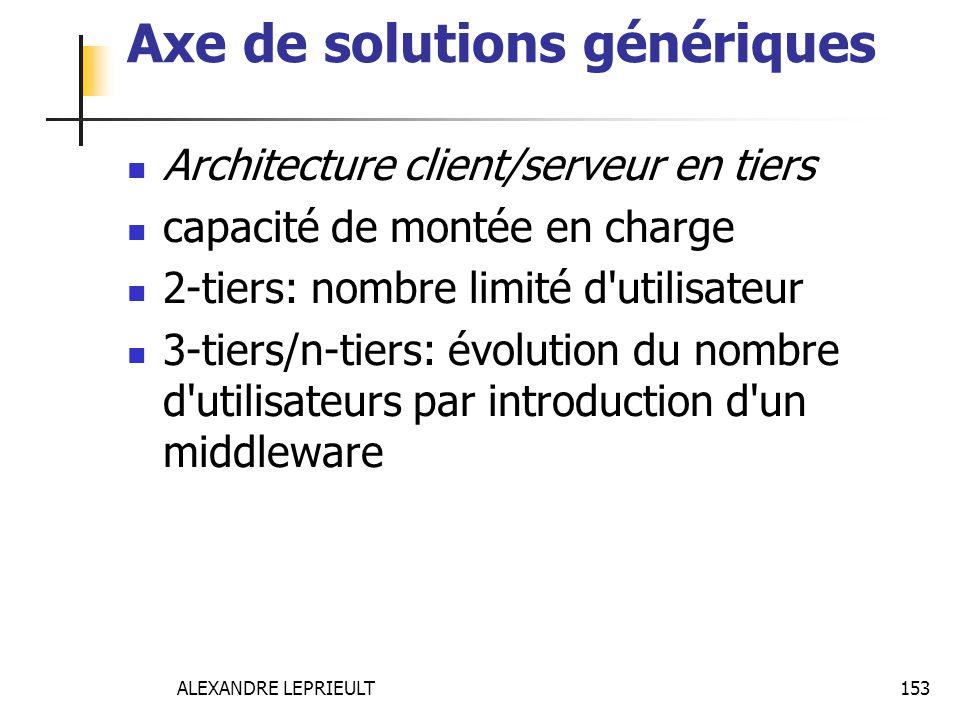 Axe de solutions génériques