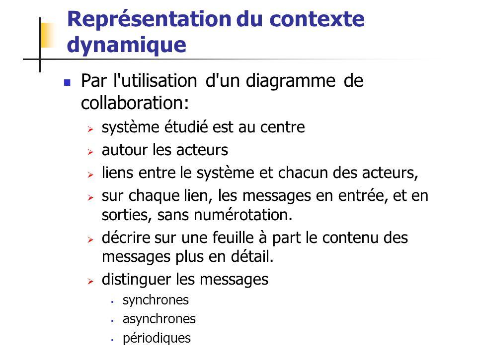 Représentation du contexte dynamique