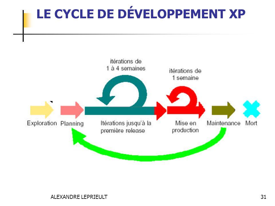 LE CYCLE DE DÉVELOPPEMENT XP