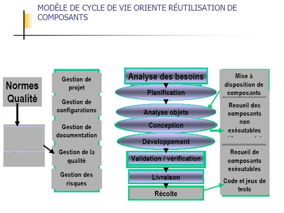 MODÈLE DE CYCLE DE VIE ORIENTE RÉUTILISATION DE COMPOSANTS