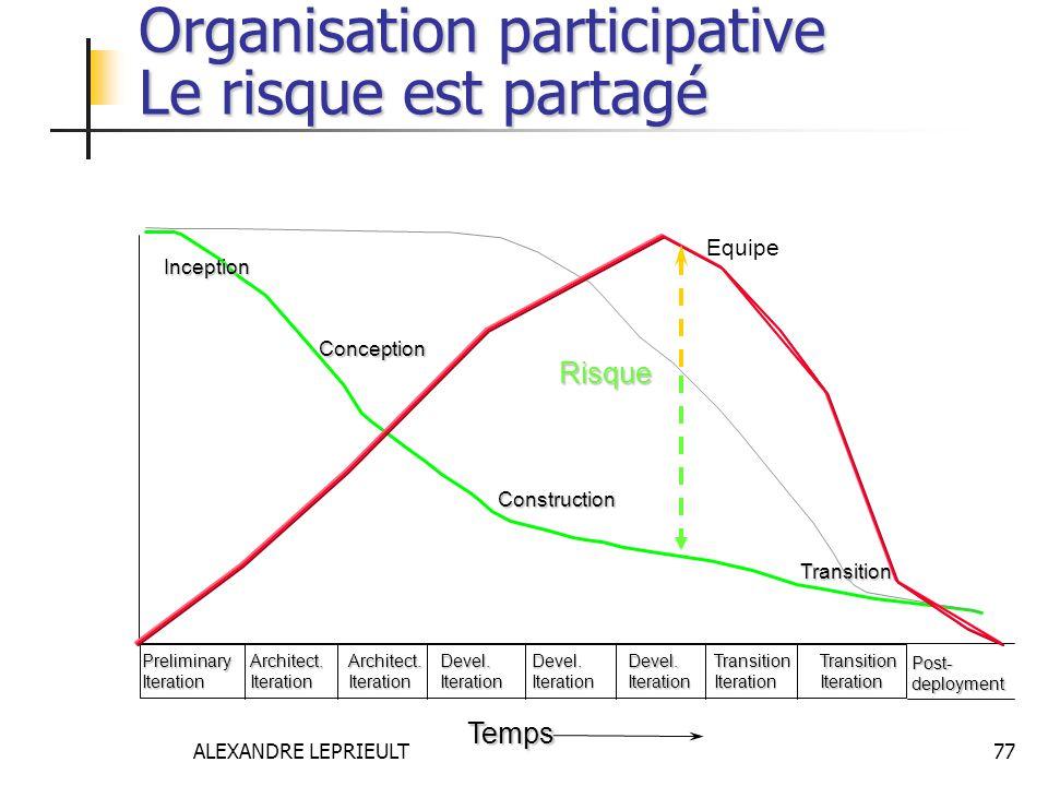 Organisation participative Le risque est partagé